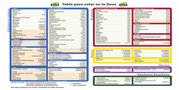 tabla-dieta-zona-estar