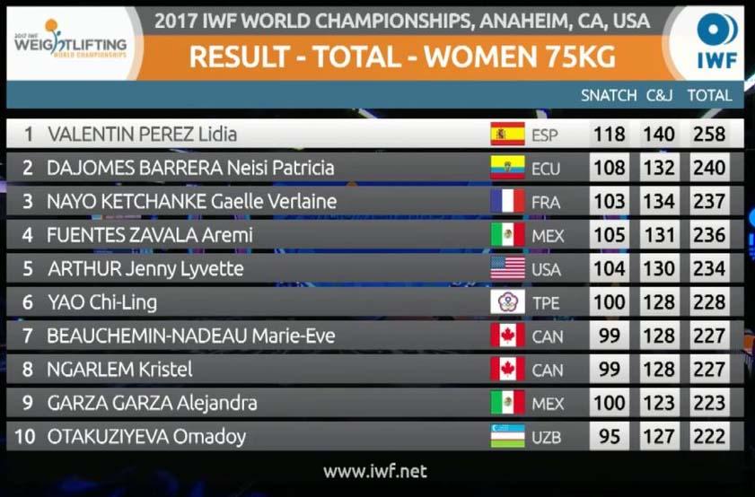 clasificación mundial 2017 75kg femenina