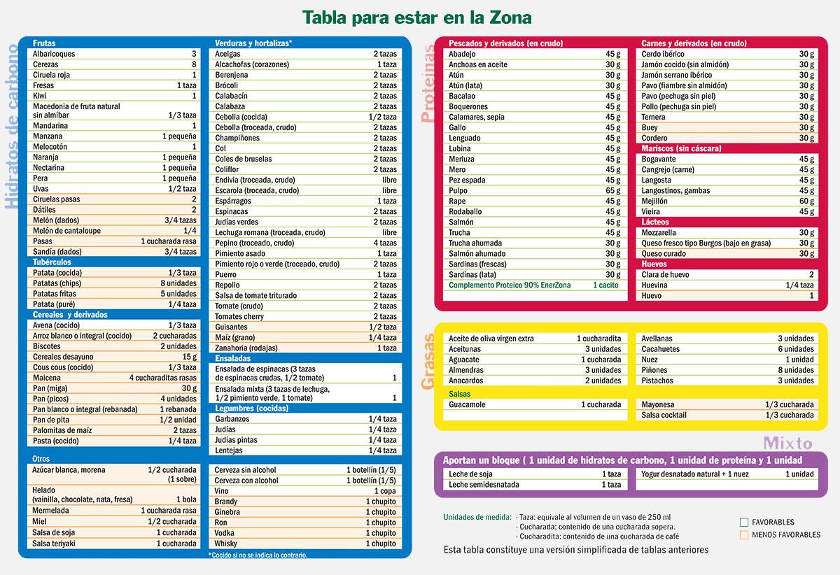 Alimentos De Consumo Frecuente Tabla De Alimentos Y Calculadora De Bloques Open Box Magazine