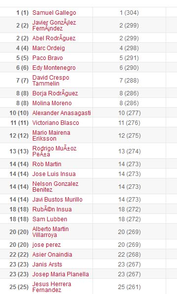 16.1spainmasculina