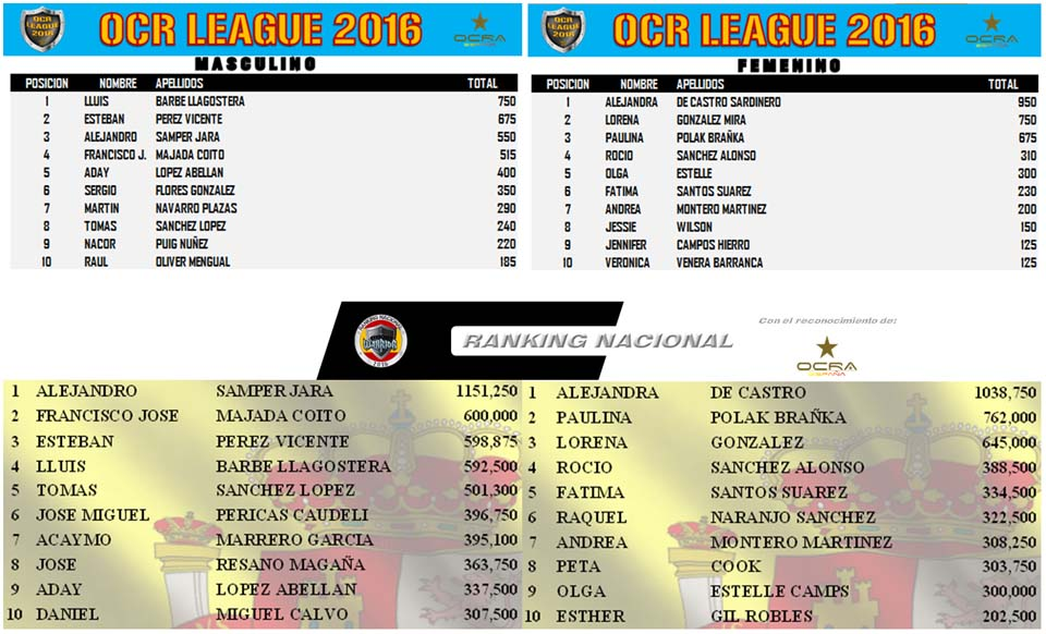 04 Clasificaciones Liga y Ranking Nacional de Abril