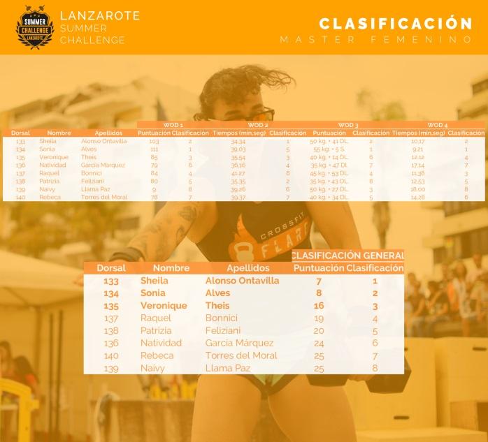 lanzarote-summer-challenge-clasificacion-master-fem