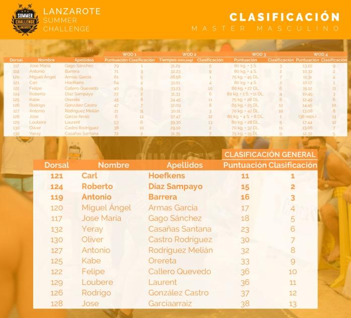 lanzarote-summer-challenge-clasificacion-master-mas