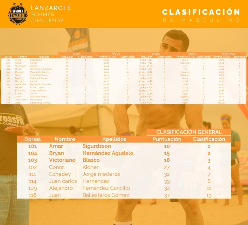 lanzarote-summer-challenge-clasificacion-rx