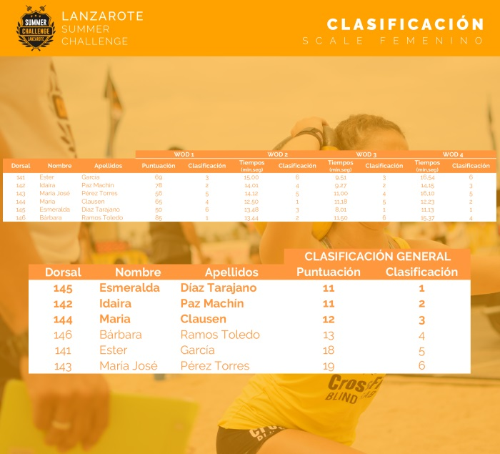 lanzarote-summer-challenge-clasificacion-scaled-fem