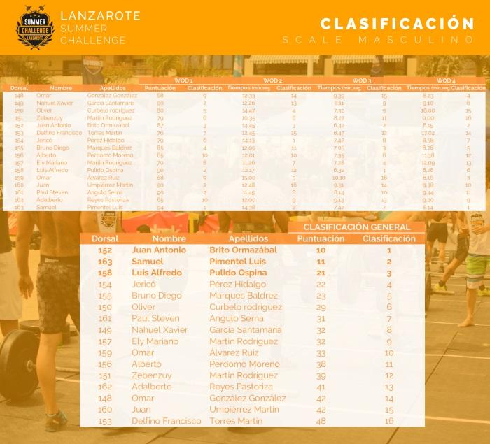 lanzarote-summer-challenge-clasificacion-scaled-masc