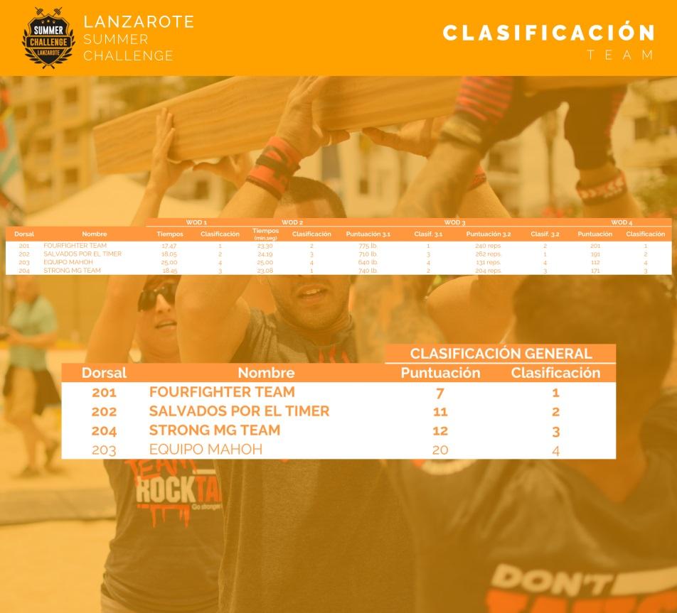 lanzarote-summer-challenge-clasificacion-teams