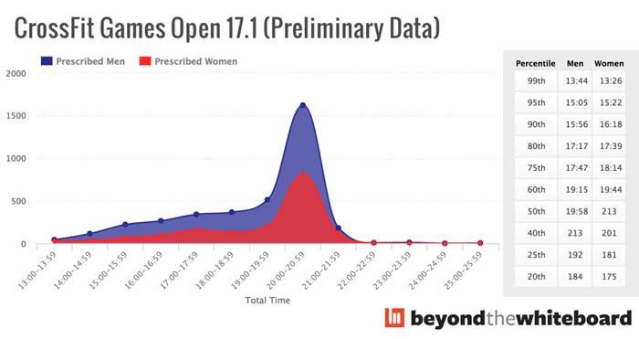 Estadísticas 17.1 open
