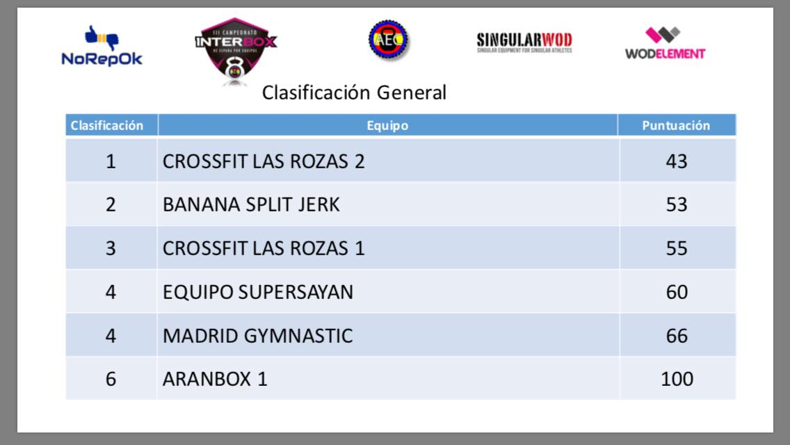 interbox clasificación final